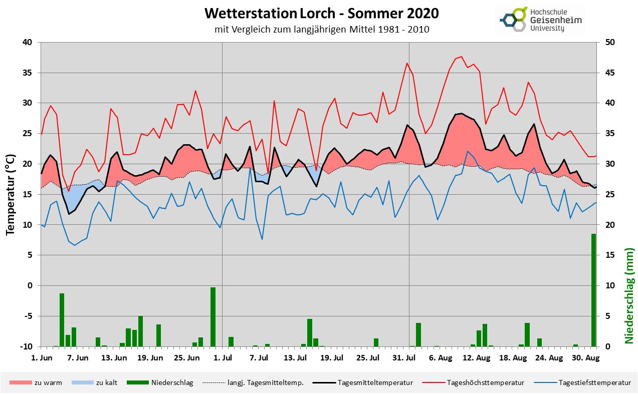 Wetter Geisenheim